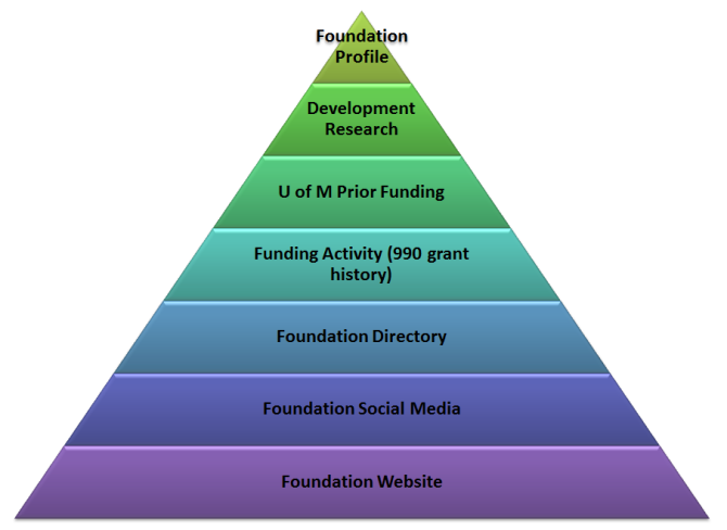 Development evidence pyramid