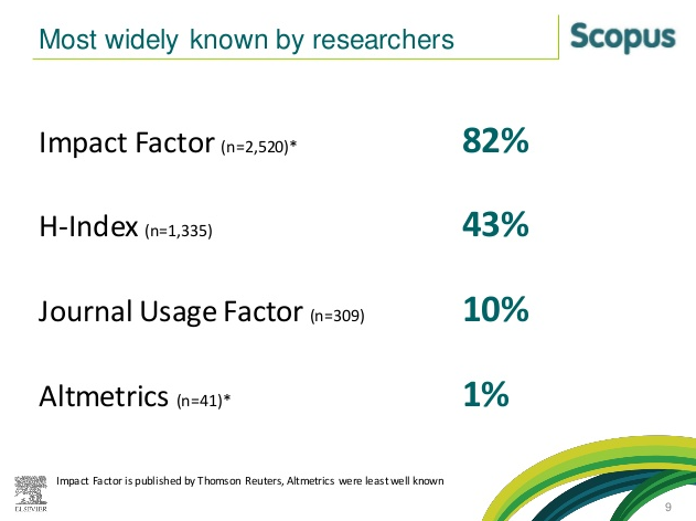 scopus habib research impacts
