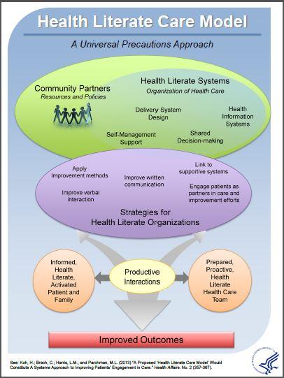 Social ecological model of health