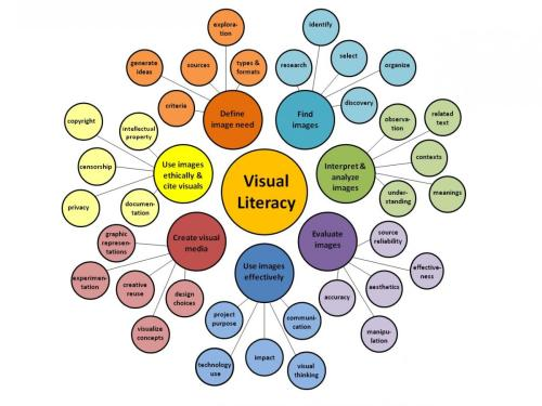 Figure 1: Visual Literacy Array based on ACRL's Visual Literacy Standards by D. Hattwig, K. Bussert, and A. Medaille. Copyright 2013 The Johns Hopkins University Press. This image first appeared in PORTAL: LIBRARIES AND THE ACADEMY, Volume 13, Issue 1, January 2013, p. 75.