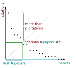 H Index Graph